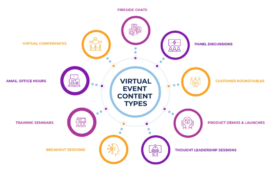 Types of Virtual Events To Try In 2021